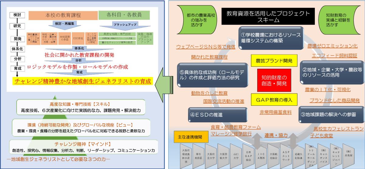 SPH事業構想図