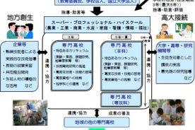 本校がSPH(スーパー・プロフェッショナル・ハイスクール)新規指定校に!